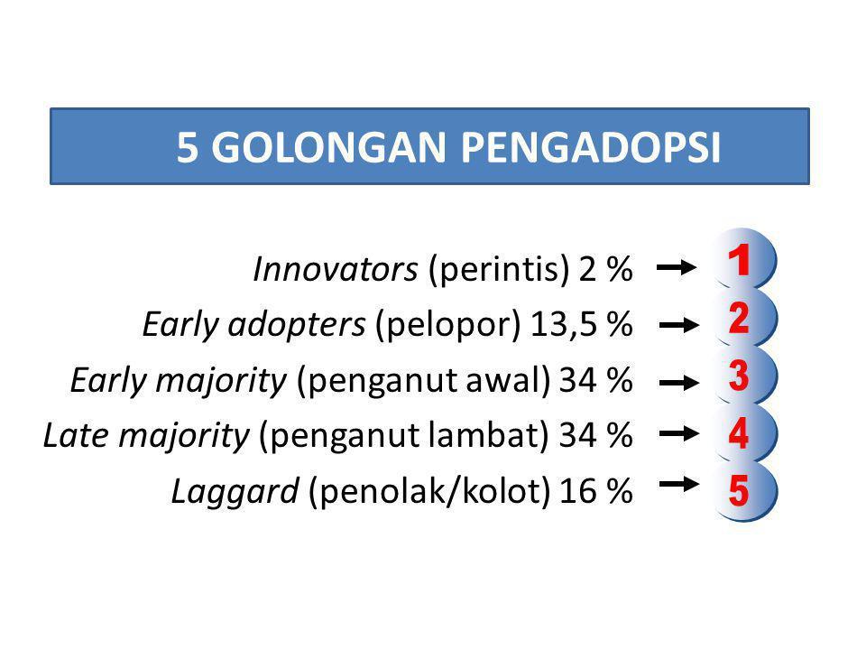 5 GOLONGAN PENGADOPSI Innovators (perintis) 2 % Early adopters (pelopor) 13,5 % Early majority (penganut awal) 34 % Late majority (penganut lambat) 34 % Laggard (penolak/kolot) 16 %