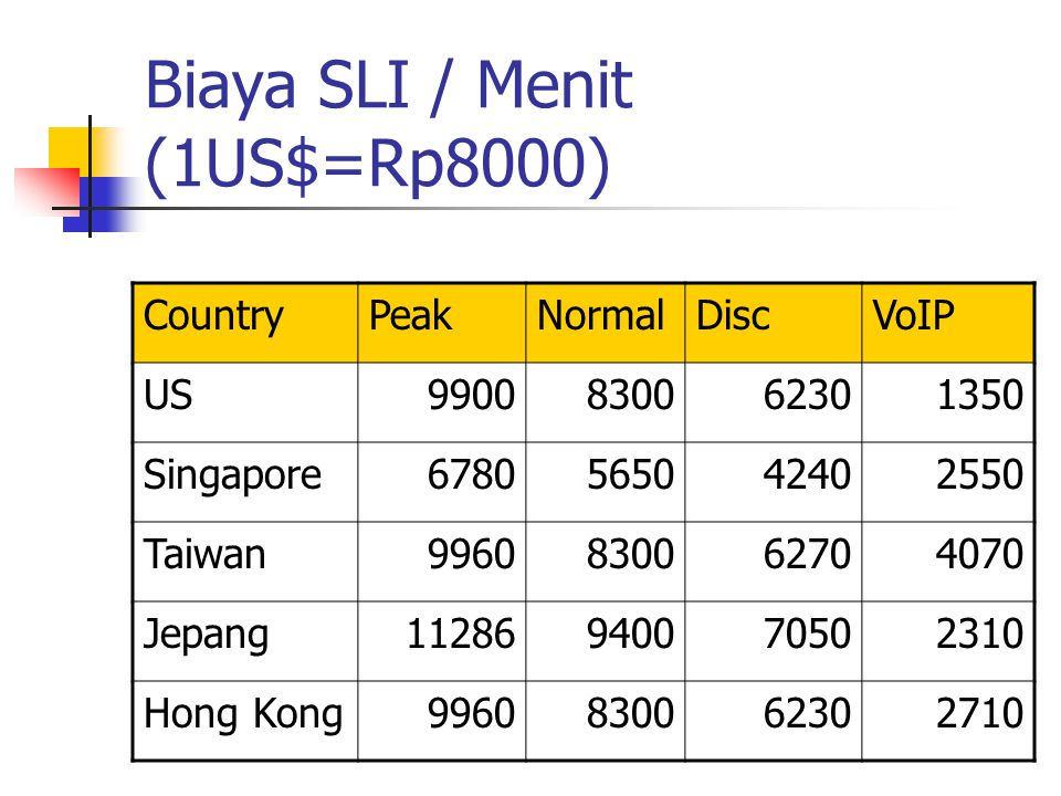 Biaya SLI / Menit (1US$=Rp8000) CountryPeakNormalDiscVoIP US9900830062301350 Singapore6780565042402550 Taiwan9960830062704070 Jepang11286940070502310 Hong Kong9960830062302710