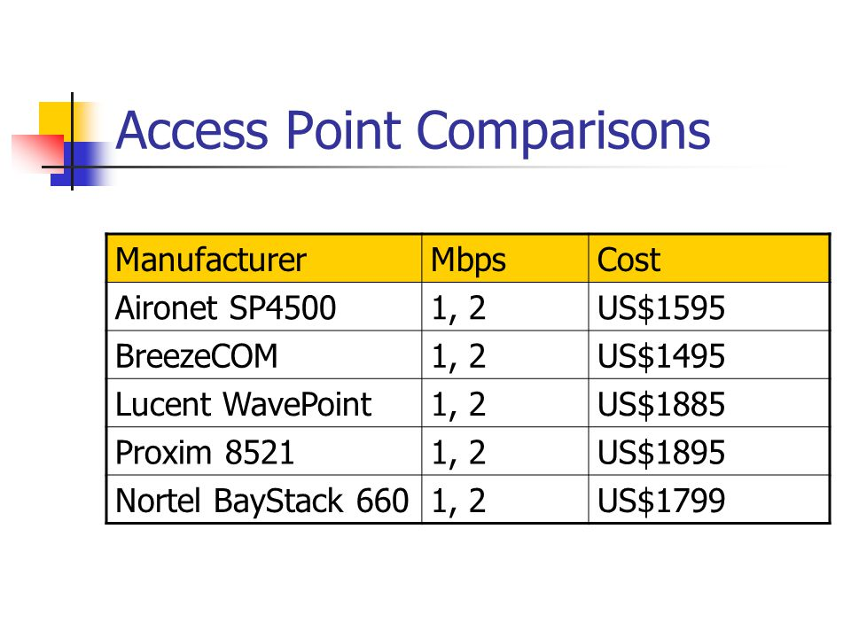 Proxim RangeLAN 1.5Mbps