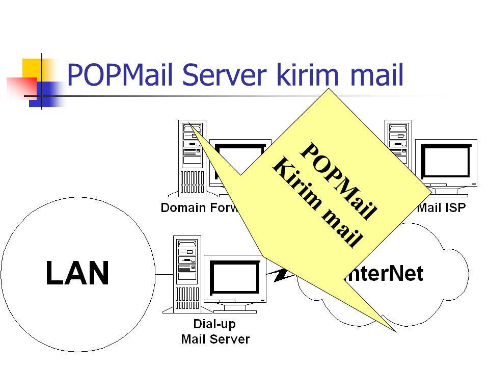 Mail Server Dial Internet Dial ke ISP Request DomainPOP mail Kirim Mail ke Server Internet