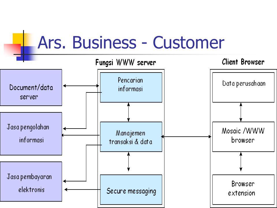 Solusi e-Dagang Bisnis-to-bisnis dominan Bisnis-to-customer minoritas