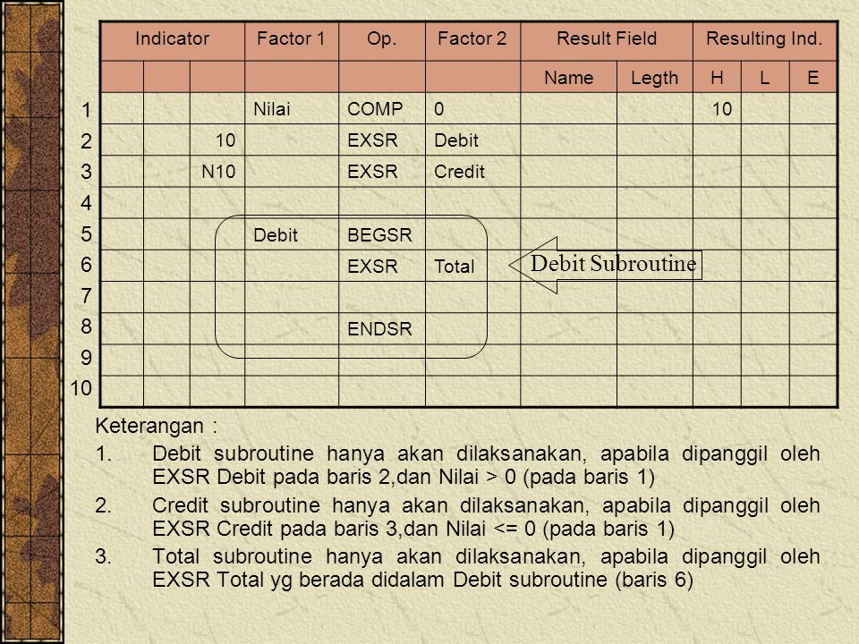 Keterangan : 1.Debit subroutine hanya akan dilaksanakan, apabila dipanggil oleh EXSR Debit pada baris 2,dan Nilai > 0 (pada baris 1) 2.Credit subroutine hanya akan dilaksanakan, apabila dipanggil oleh EXSR Credit pada baris 3,dan Nilai <= 0 (pada baris 1) 3.Total subroutine hanya akan dilaksanakan, apabila dipanggil oleh EXSR Total yg berada didalam Debit subroutine (baris 6) IndicatorFactor 1Op.Factor 2Result FieldResulting Ind.