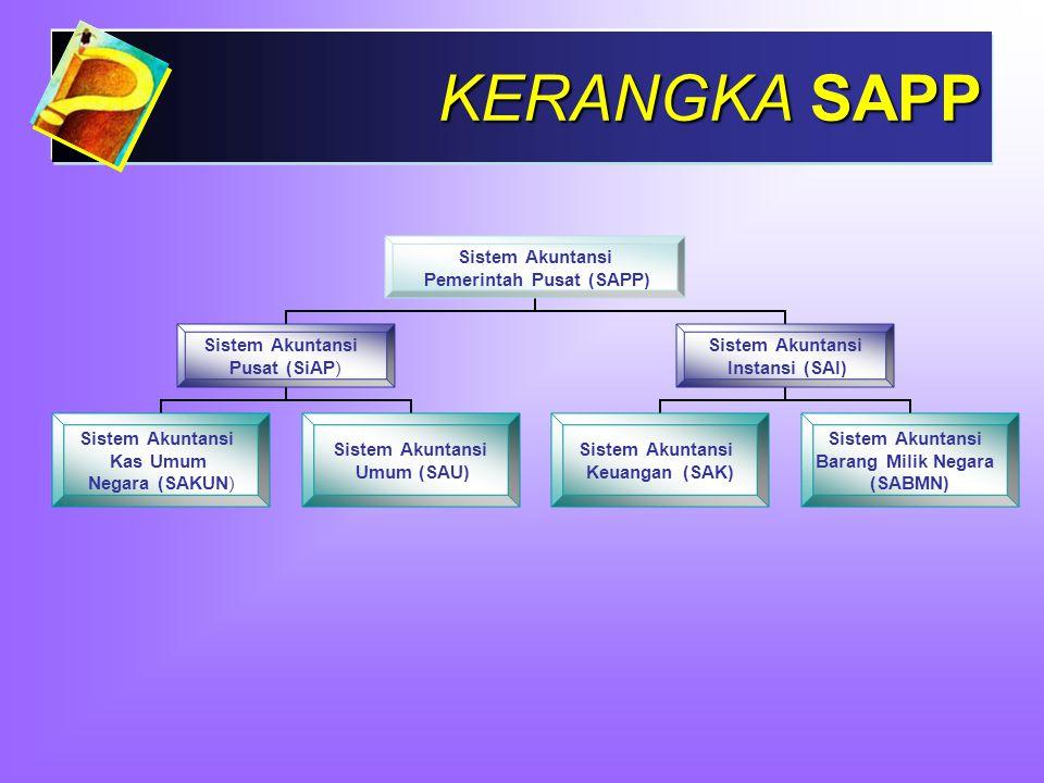 KERANGKA SAPP Sistem Akuntansi Pemerintah Pusat (SAPP) Sistem Akuntansi Pusat (SiAP) Sistem Akuntansi Kas Umum Negara (SAKUN) Sistem Akuntansi Umum (S