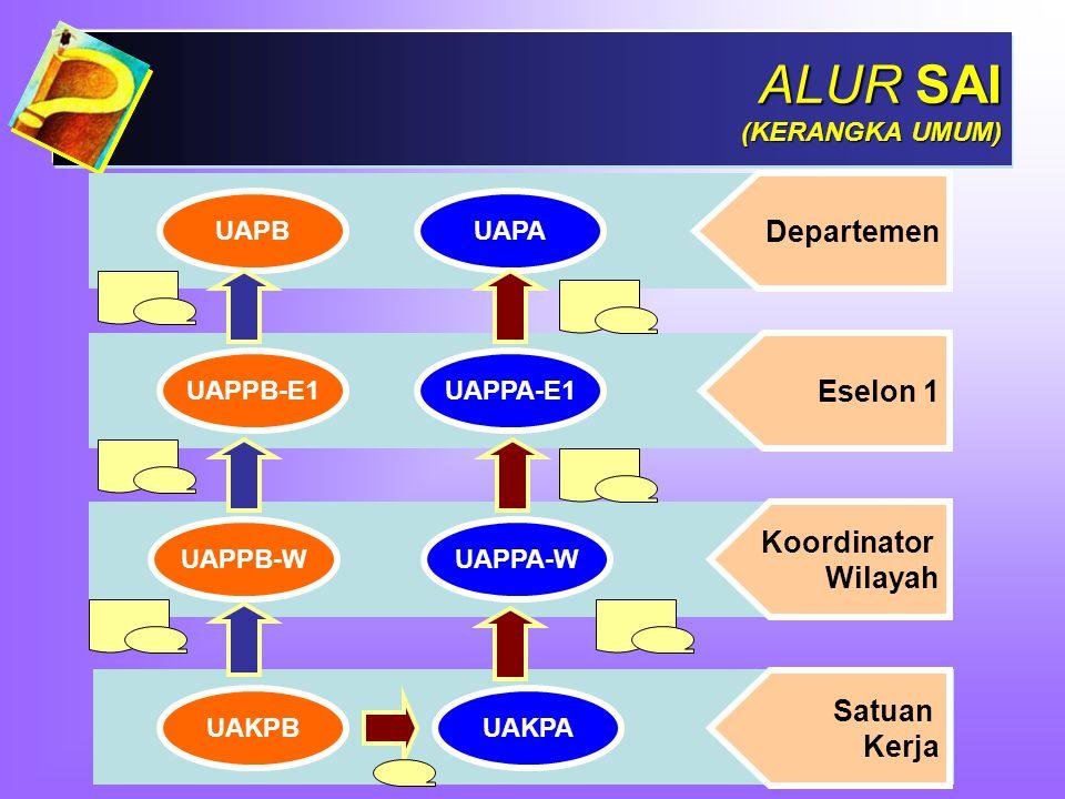 SISTEM AKUNTANSI KEUANGAN Pertanggungjawaban Keuangan pada Kementerian Negara/Lembaga