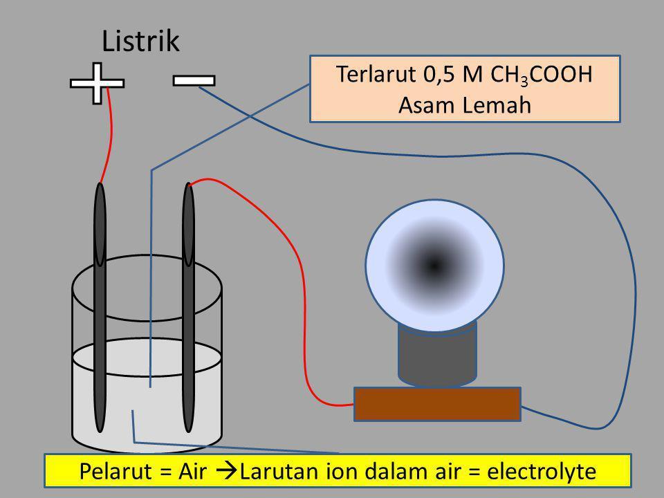 Listrik Pelarut = Air  Larutan ion dalam air = electrolyte Terlarut 0,5 M CH 3 COOH Asam Lemah
