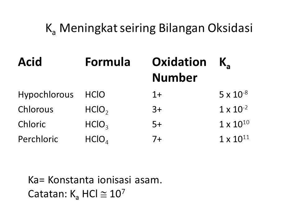 K a Meningkat seiring Bilangan Oksidasi AcidFormulaOxidation Number KaKa HypochlorousHClO1+5 x 10 -8 ChlorousHClO 2 3+1 x 10 -2 ChloricHClO 3 5+1 x 10