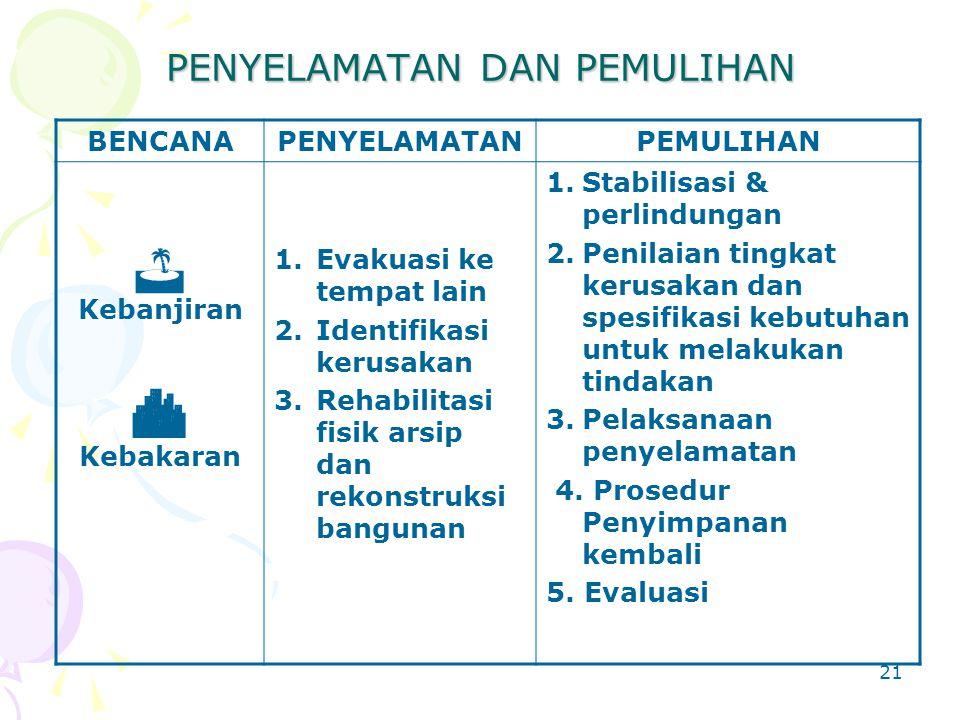 20 Pengamanan Informasi Arsip Memberikan kartu identifikasi Mengatur akses petugas Menyusun prosedur tetap Memberi kode rahasia pada arsip dan spesifi