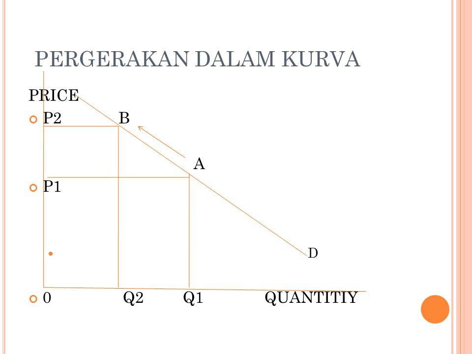 PERGERAKAN DALAM KURVA PRICE P2 B A P1 D 0Q2 Q1QUANTITIY