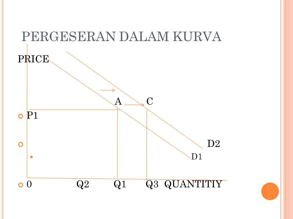PERGESERAN DALAM KURVA PRICE A C P1 D2 D1 0Q2 Q1 Q3QUANTITIY