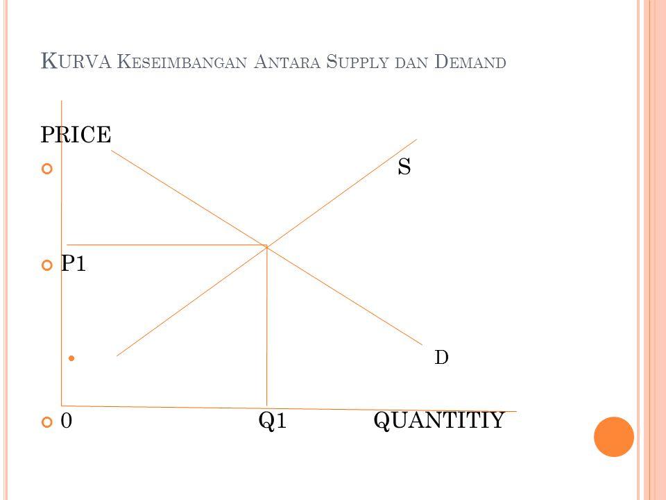 K URVA K ESEIMBANGAN A NTARA S UPPLY DAN D EMAND PRICE S P1 D 0 Q1QUANTITIY