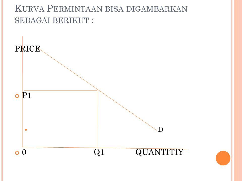 K URVA P ERMINTAAN BISA DIGAMBARKAN SEBAGAI BERIKUT : PRICE P1 D 0 Q1QUANTITIY