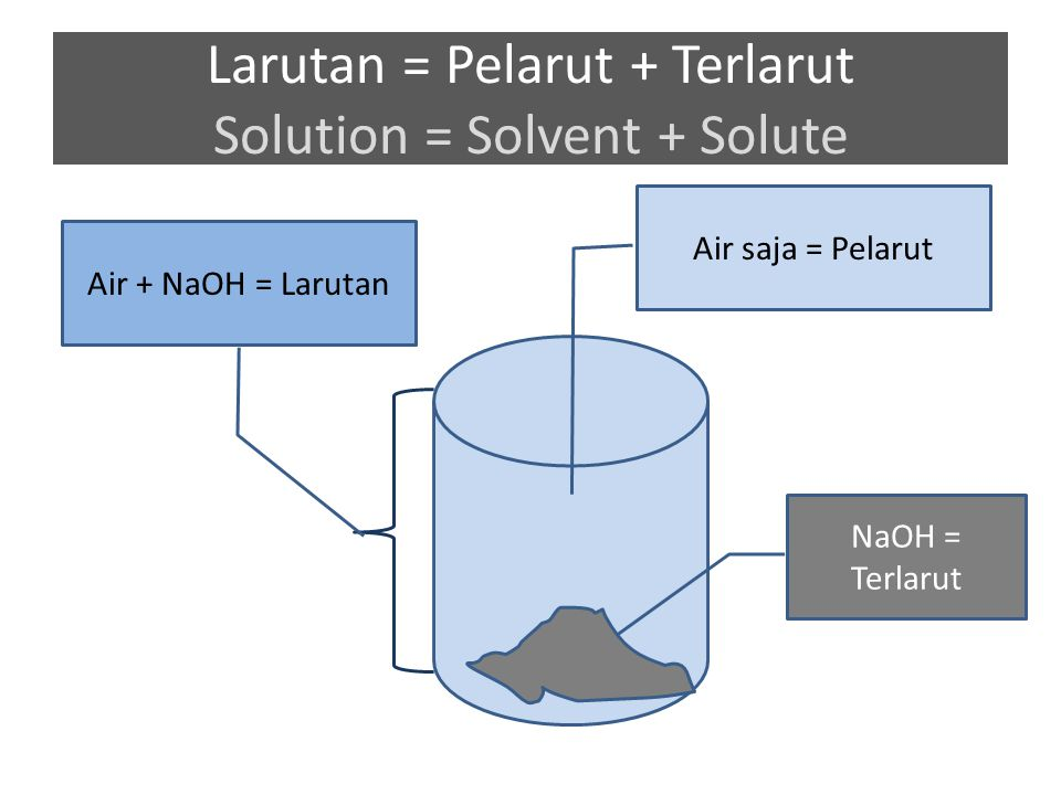 1 Molaritas = 1 mole zat terlarut / 1 Liter Larutan 1 mole zat Terlarut Total Larutan = 1 Liter Air pasti < 1 L karena zat terlarut juga punya volume