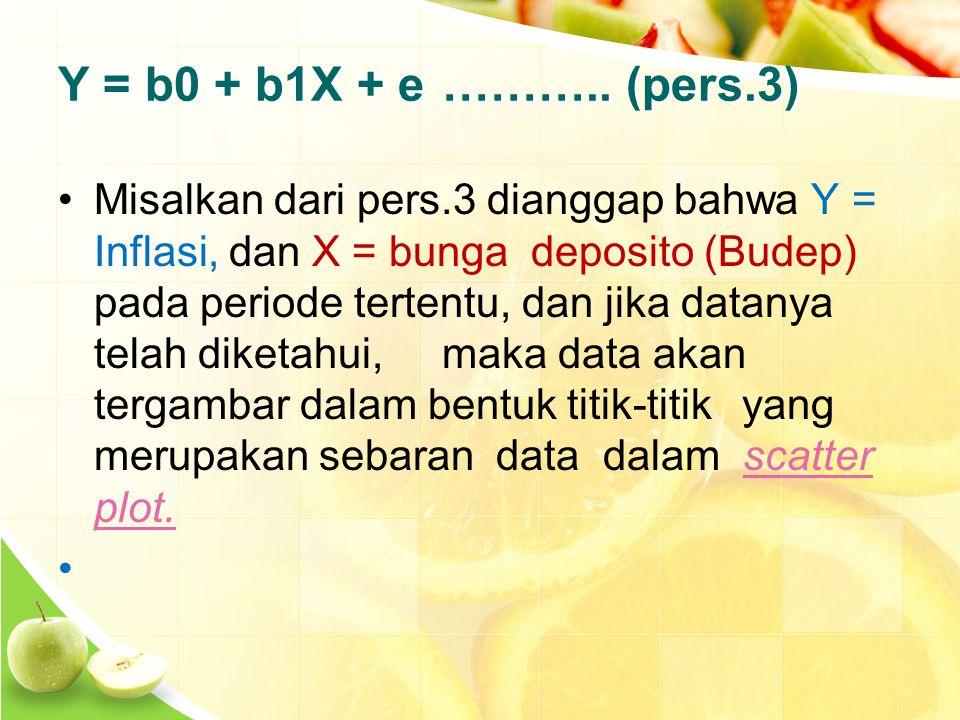Y = b0 + b1X + e………..
