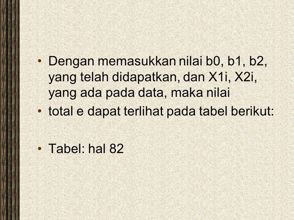 Dengan memasukkan nilai b0, b1, b2, yang telah didapatkan, dan X1i, X2i, yang ada pada data, maka nilai total e dapat terlihat pada tabel berikut: Tab