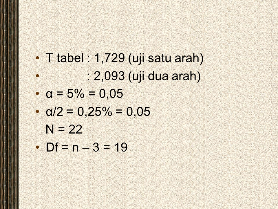 T tabel : 1,729 (uji satu arah) : 2,093 (uji dua arah) α = 5% = 0,05 α/2 = 0,25% = 0,05 N = 22 Df = n – 3 = 19