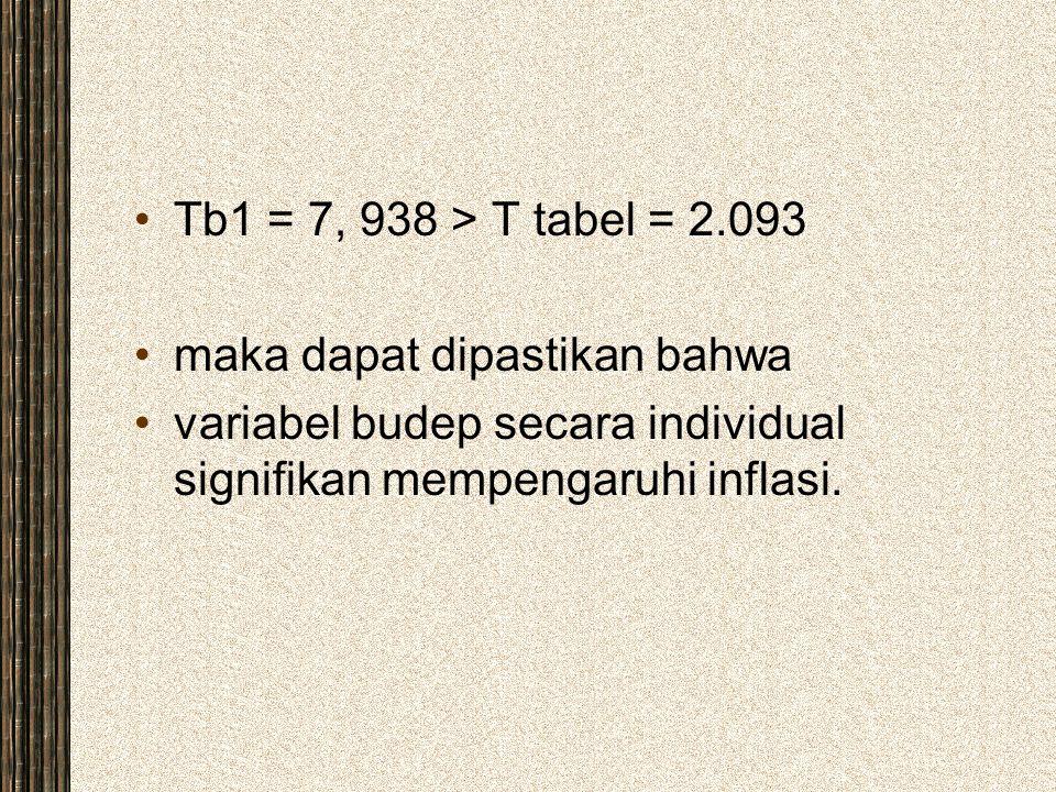 Tb1 = 7, 938 > T tabel = 2.093 maka dapat dipastikan bahwa variabel budep secara individual signifikan mempengaruhi inflasi.