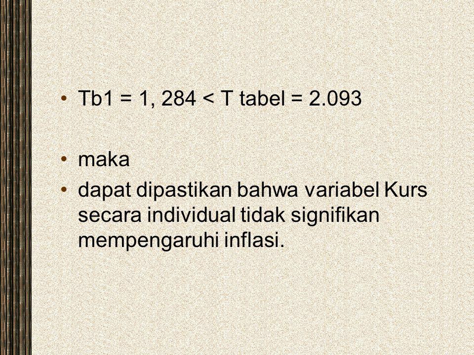 Tb1 = 1, 284 < T tabel = 2.093 maka dapat dipastikan bahwa variabel Kurs secara individual tidak signifikan mempengaruhi inflasi.