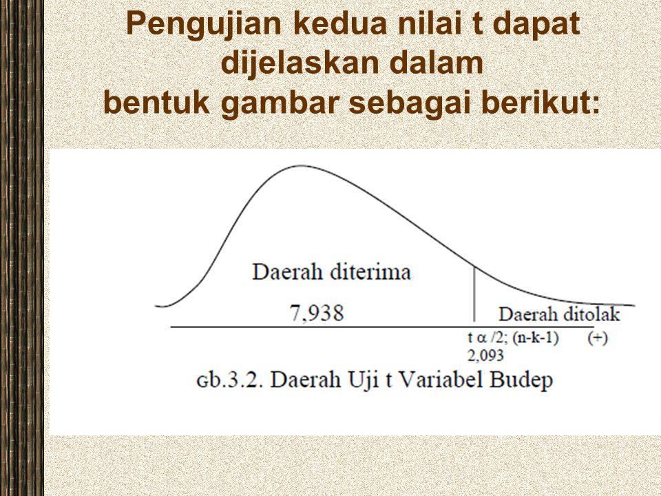 Pengujian kedua nilai t dapat dijelaskan dalam bentuk gambar sebagai berikut: