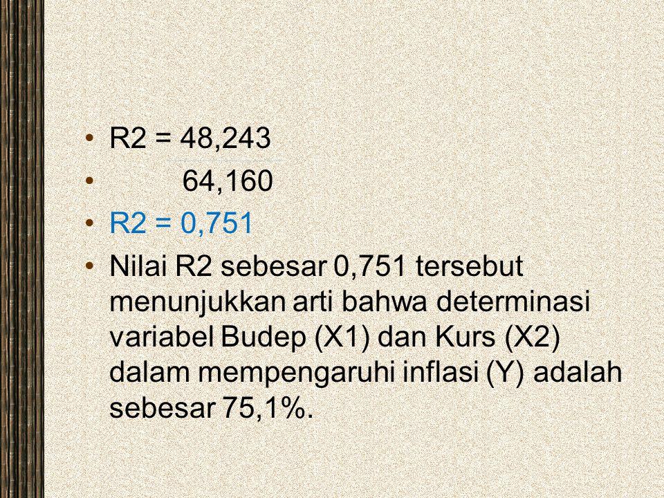 R2 = 48,243 64,160 R2 = 0,751 Nilai R2 sebesar 0,751 tersebut menunjukkan arti bahwa determinasi variabel Budep (X1) dan Kurs (X2) dalam mempengaruhi