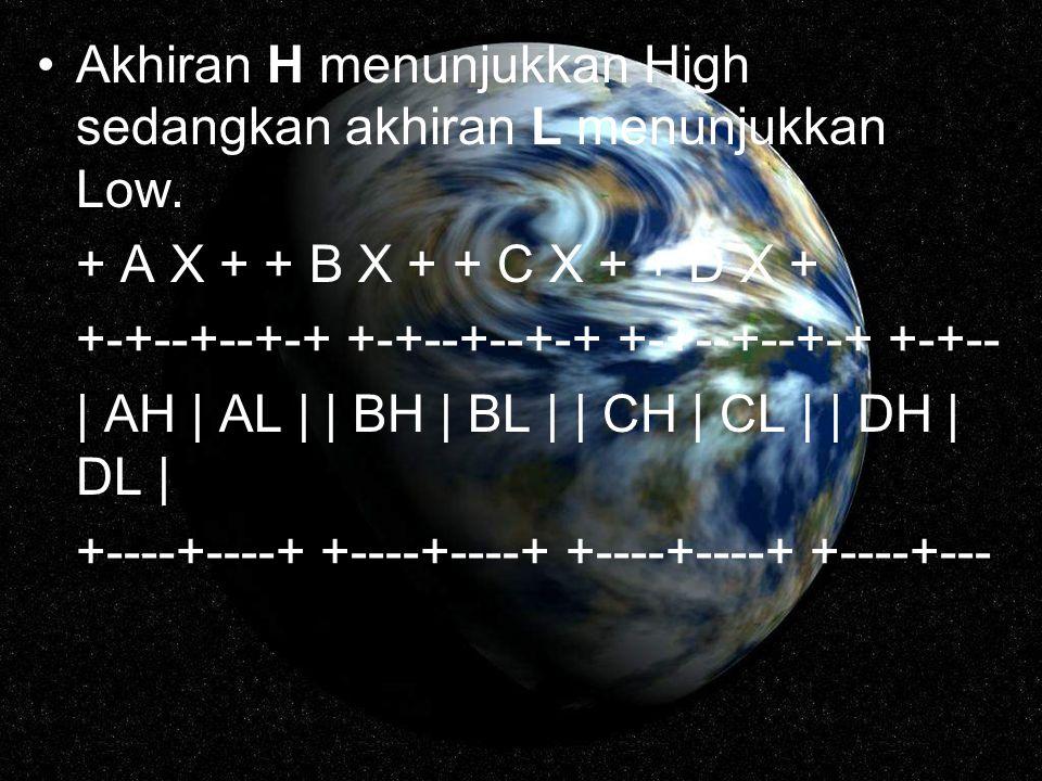 Akhiran H menunjukkan High sedangkan akhiran L menunjukkan Low. + A X + + B X + + C X + + D X + +-+--+--+-+ +-+--+--+-+ +-+--+--+-+ +-+-- | AH | AL |
