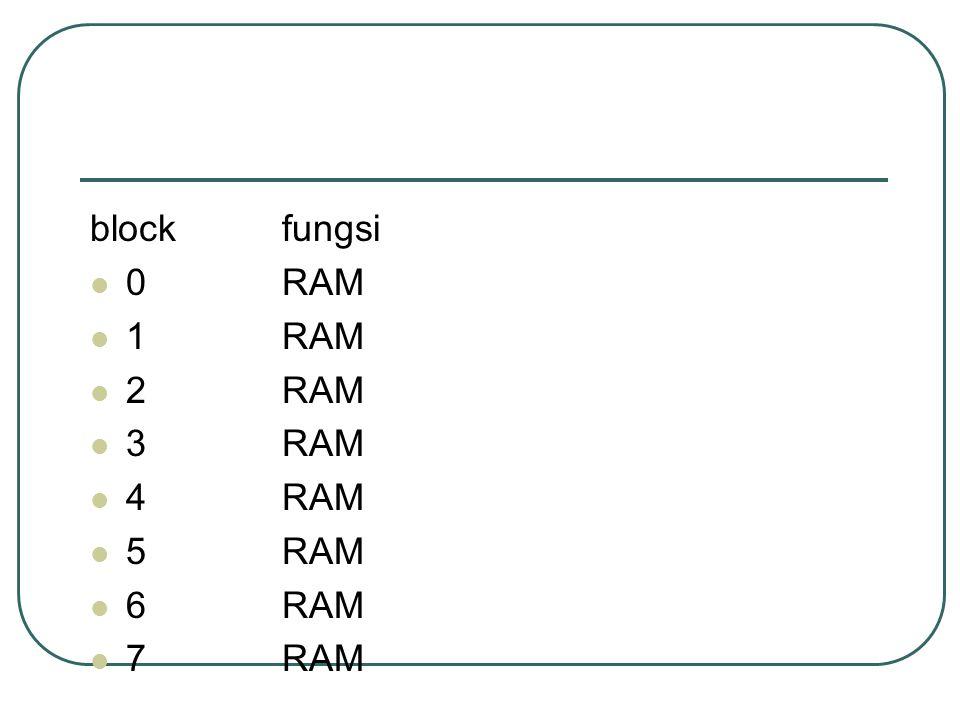 block fungsi 0 RAM 1 RAM 2 RAM 3 RAM 4 RAM 5 RAM 6 RAM 7 RAM
