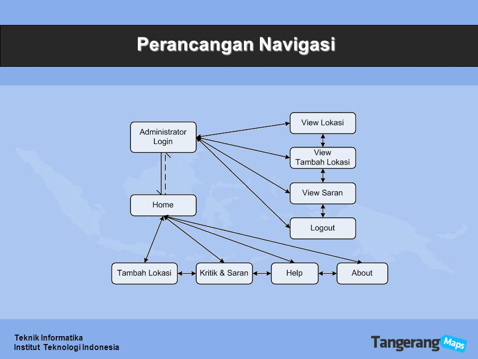 Teknik Informatika Institut Teknologi Indonesia Perancangan Navigasi