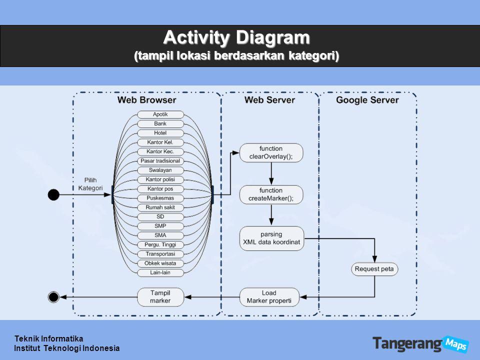 Teknik Informatika Institut Teknologi Indonesia Activity Diagram (tampil lokasi berdasarkan kategori)