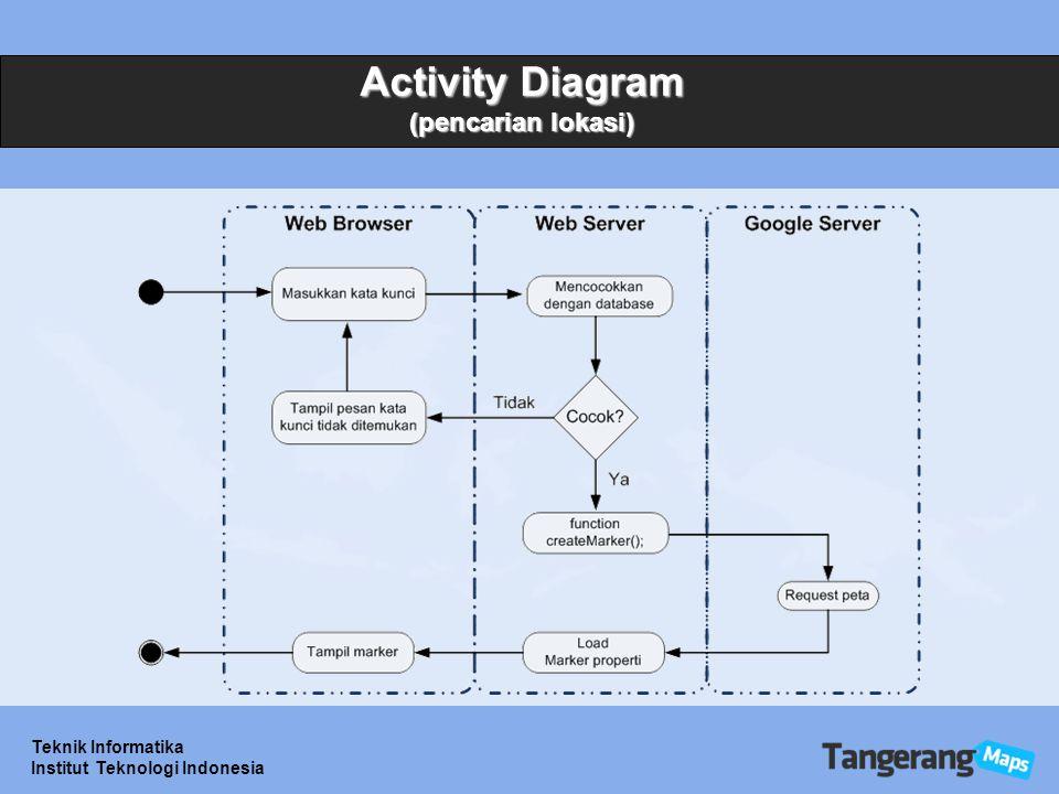 Teknik Informatika Institut Teknologi Indonesia Activity Diagram (pencarian lokasi)