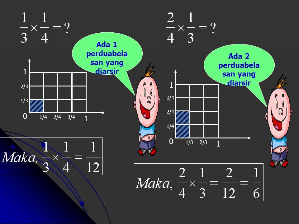 Dari semua peragaan dapat disimpulkan bahwa : 1 1 0 1/3 2/3 1/2 3/2 4/3 5/3 Ada 15 perenaman yang diarsir Dengan kata lain : cara pengerjaan perkalian pecahan adalah dengan mengalikan pembilang dengan pembilang dan mengalikan penyebut dengan penyebut