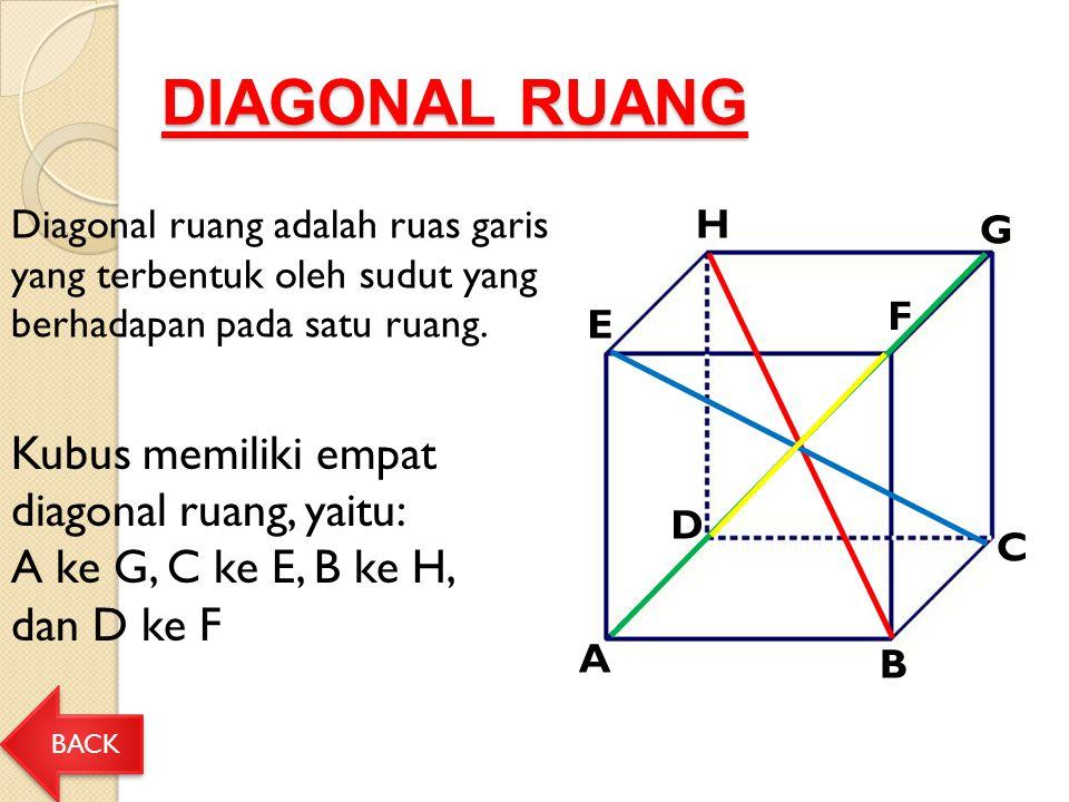 DIAGONAL RUANG A E H F G D C B Kubus memiliki empat diagonal ruang, yaitu: A ke G, C ke E, B ke H, dan D ke F BACK Diagonal ruang adalah ruas garis yang terbentuk oleh sudut yang berhadapan pada satu ruang.