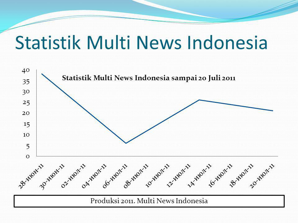 Produksi 2011. Multi News Indonesia Statistik Multi News Indonesia Statistik Multi News Indonesia sampai 20 Juli 2011