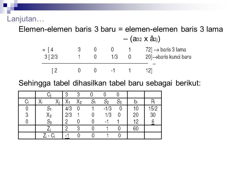 Lanjutan… Elemen-elemen baris 3 baru = elemen-elemen baris 3 lama – (a 32 x â 2j ) Sehingga tabel dihasilkan tabel baru sebagai berikut: