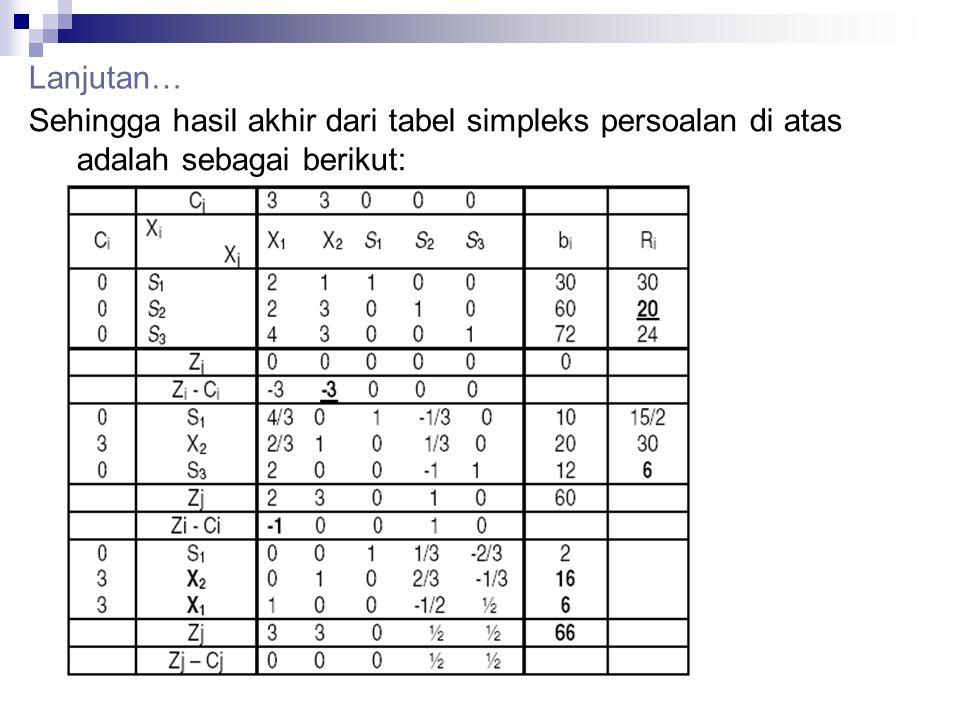Lanjutan… Sehingga hasil akhir dari tabel simpleks persoalan di atas adalah sebagai berikut: