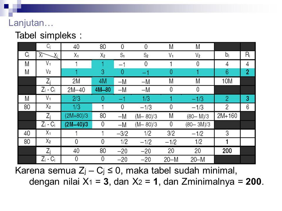 Lanjutan… Tabel simpleks : Karena semua Z j – C j ≤ 0, maka tabel sudah minimal, dengan nilai X 1 = 3, dan X 2 = 1, dan Zminimalnya = 200.