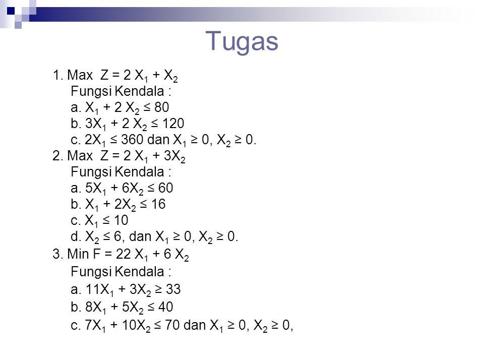 Tugas 1. Max Z = 2 X 1 + X 2 Fungsi Kendala : a. X 1 + 2 X 2 ≤ 80 b. 3X 1 + 2 X 2 ≤ 120 c. 2X 1 ≤ 360 dan X 1 ≥ 0, X 2 ≥ 0. 2. Max Z = 2 X 1 + 3X 2 Fu