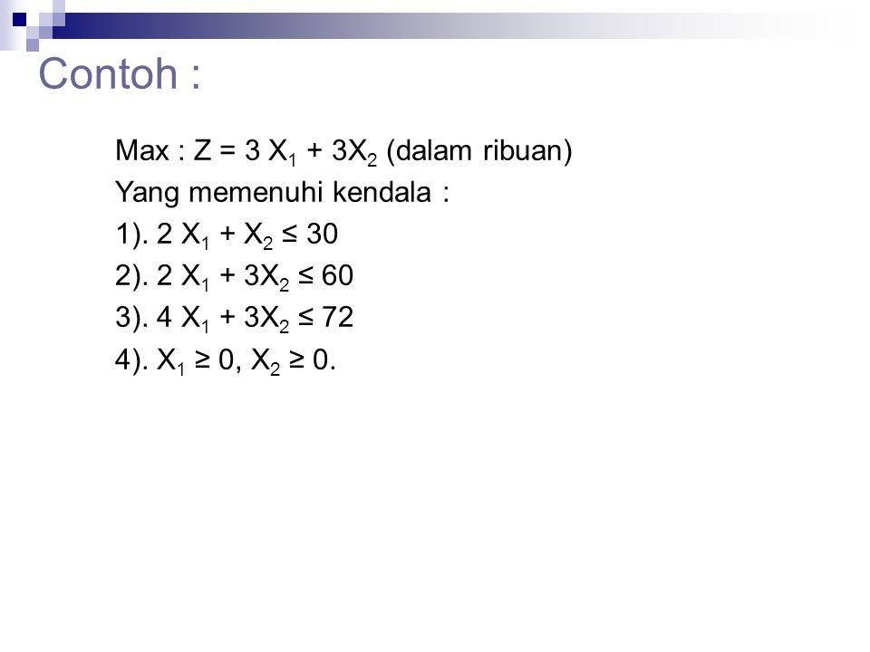 Contoh : Max : Z = 3 X 1 + 3X 2 (dalam ribuan) Yang memenuhi kendala : 1). 2 X 1 + X 2 ≤ 30 2). 2 X 1 + 3X 2 ≤ 60 3). 4 X 1 + 3X 2 ≤ 72 4). X 1 ≥ 0, X