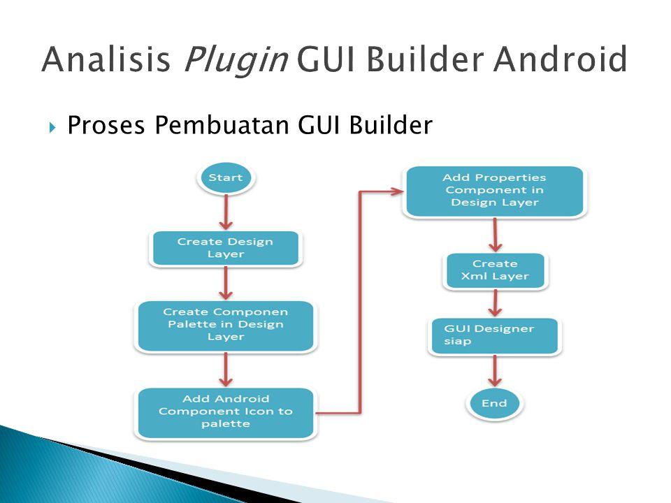  Proses Pembuatan GUI Builder