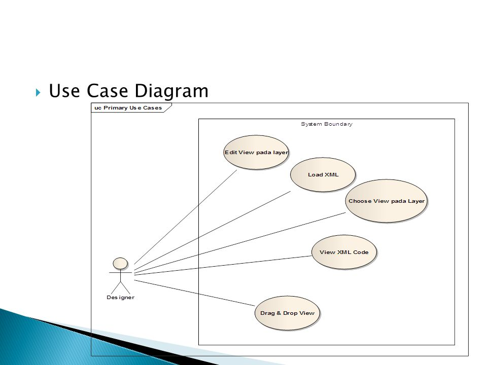  Use Case Diagram