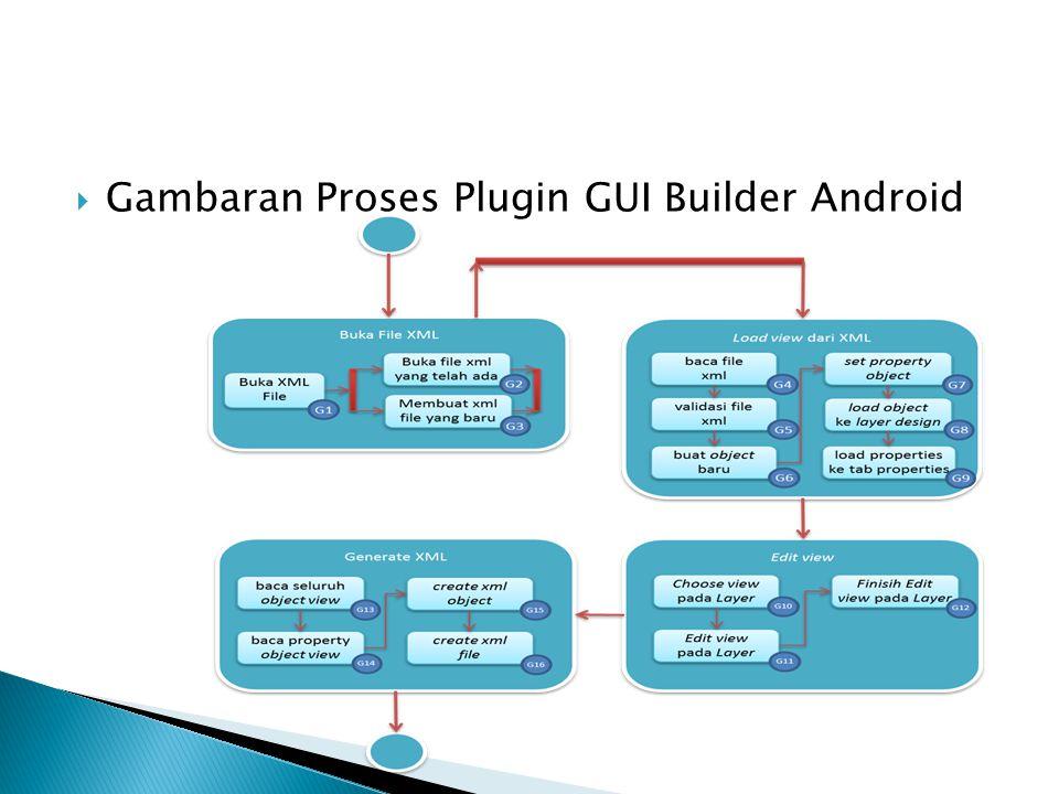  Gambaran Proses Plugin GUI Builder Android