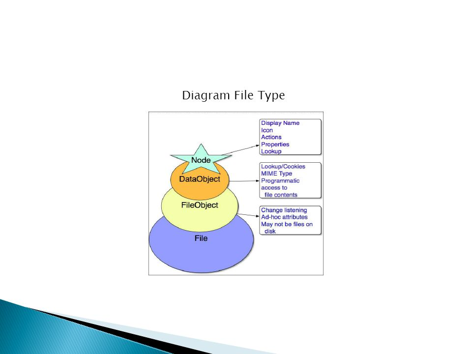 Diagram File Type