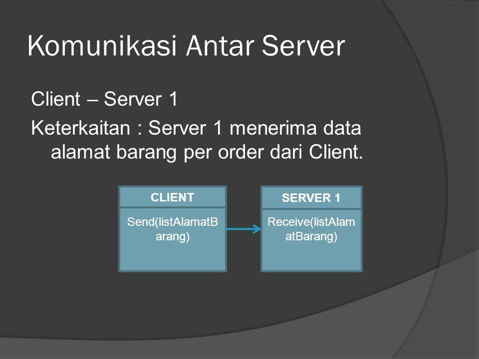 Komunikasi Antar Server Client – Server 1 Keterkaitan : Server 1 menerima data alamat barang per order dari Client. Send(listAlamatB arang) Receive(li