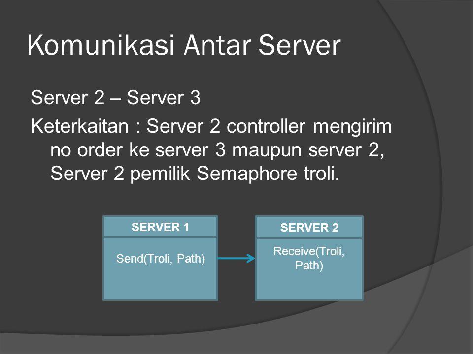 Komunikasi Antar Server Server 2 – Server 3 Keterkaitan : Server 2 controller mengirim no order ke server 3 maupun server 2, Server 2 pemilik Semaphore troli.