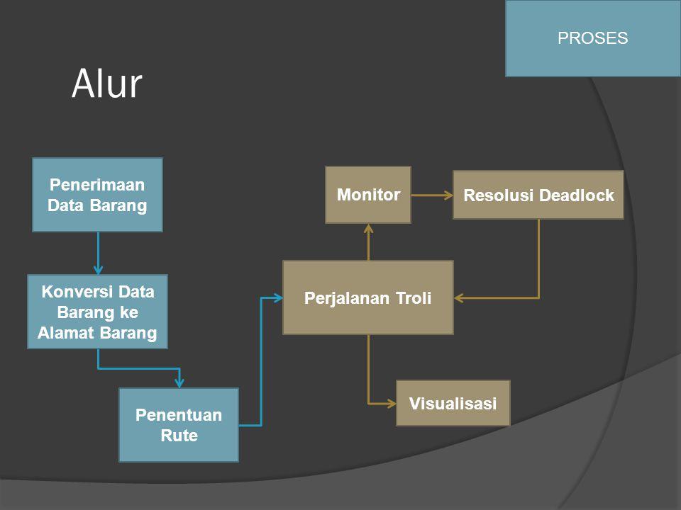 Alur PROSES Penerimaan Data Barang Konversi Data Barang ke Alamat Barang Penentuan Rute Perjalanan Troli Monitor Resolusi Deadlock Visualisasi