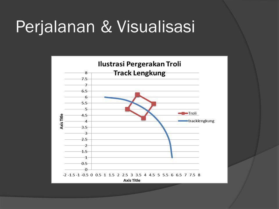 Perjalanan & Visualisasi