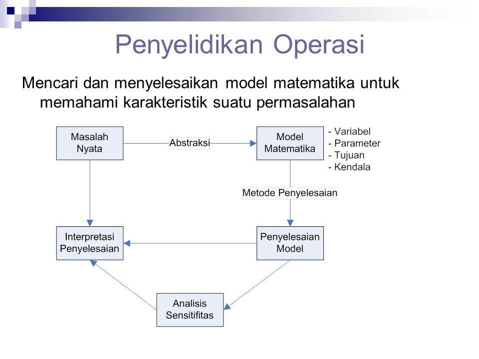 Penyelidikan Operasi Mencari dan menyelesaikan model matematika untuk memahami karakteristik suatu permasalahan