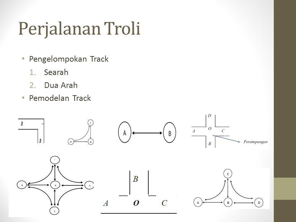 Perjalanan Troli Pengelompokan Track 1.Searah 2.Dua Arah Pemodelan Track