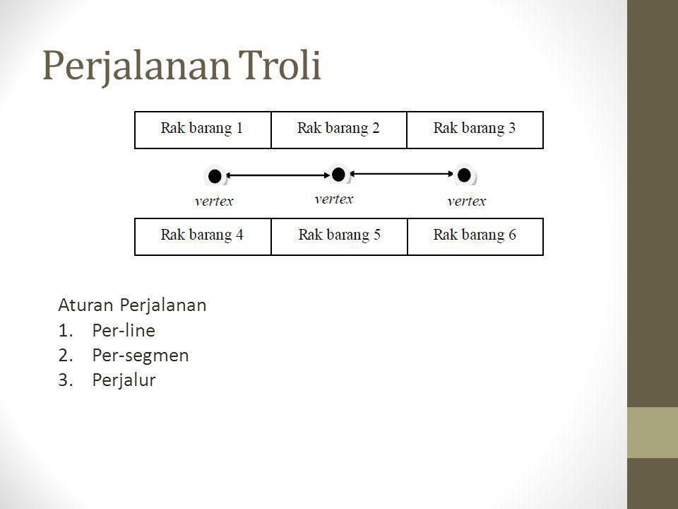 Perjalanan Troli Aturan Perjalanan 1.Per-line 2.Per-segmen 3.Perjalur