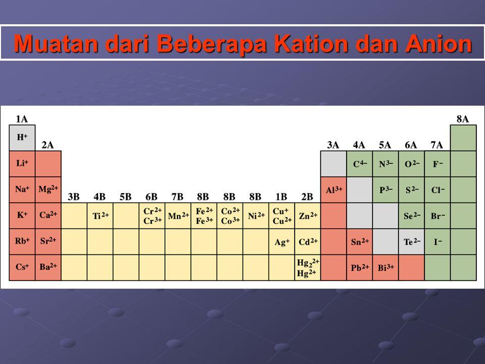 Logam + non-Logam (Senyawa Ionik) Rumus senyawa : unsur LOGAM ditulis di depan Contoh : Natrium klorida ditulis NaCl, bukan ClNa Rumus senyawa ion ditentukan oleh perbandingan muatan kation dan anionnya, sehingga bersifat netral (muatan total = 0) contoh: Cu 2+ + S 2- CuS Cu 2+ + S 2- CuS Al 3+ + SO 4 2- Al 2 (SO 4 ) 3 Al 3+ + SO 4 2- Al 2 (SO 4 ) 3 Penamaan Senyawa Molekul Biner