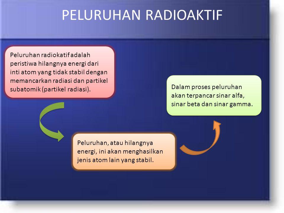 PELURUHAN RADIOAKTIF Peluruhan radiokatif adalah peristiwa hilangnya energi dari inti atom yang tidak stabil dengan memancarkan radiasi dan partikel subatomik (partikel radiasi).