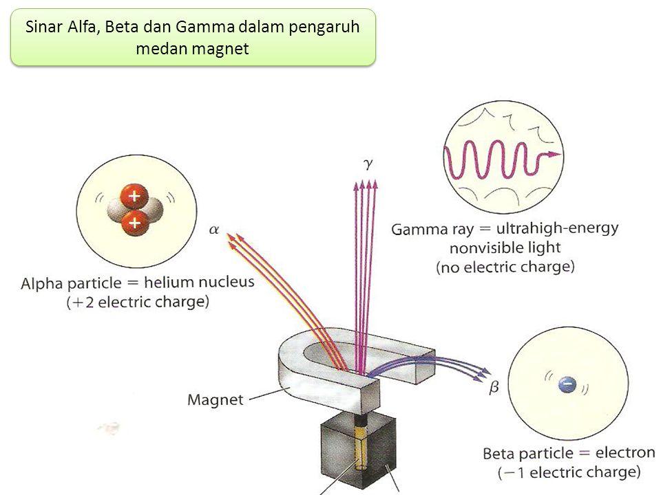 PELURUHAN RADIOAKTIF Peluruhan radiokatif adalah peristiwa hilangnya energi dari inti atom yang tidak stabil dengan memancarkan radiasi dan partikel s
